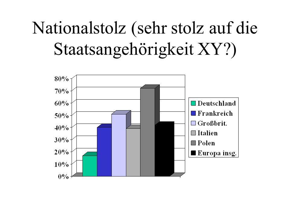 Nationalstolz (sehr stolz auf die Staatsangehörigkeit XY )