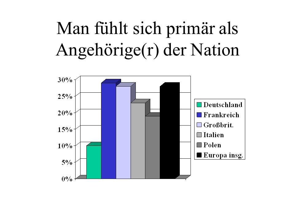 Man fühlt sich primär als Angehörige(r) der Nation
