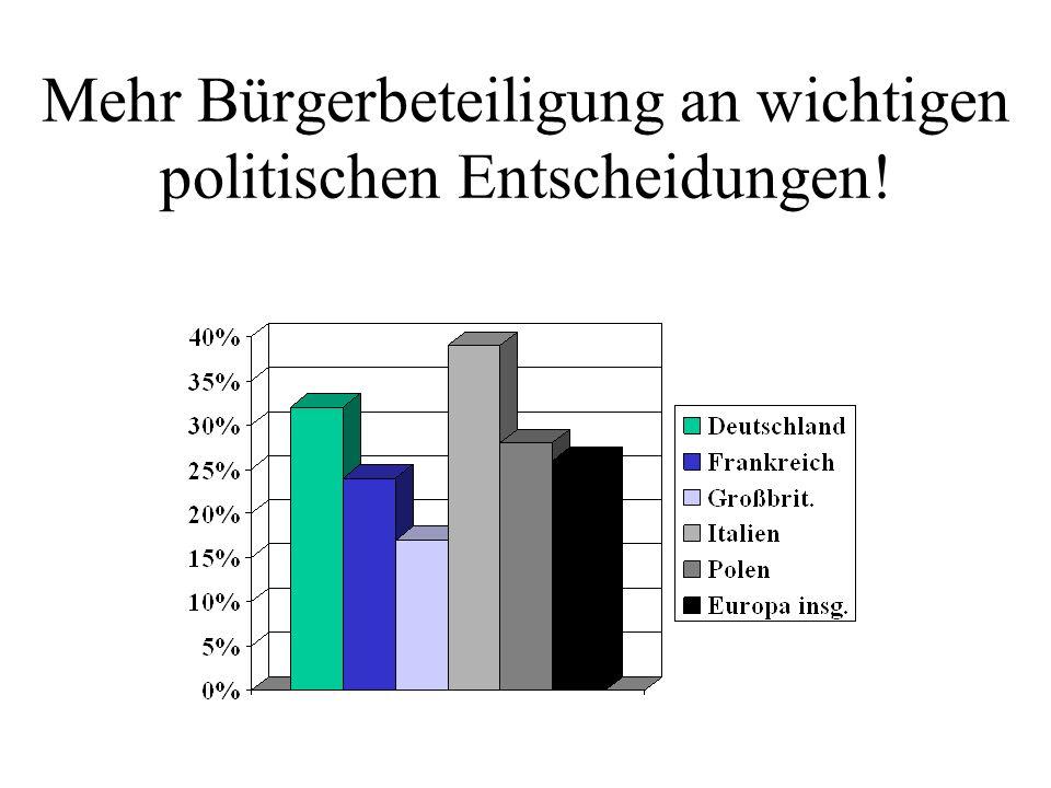 Mehr Bürgerbeteiligung an wichtigen politischen Entscheidungen!