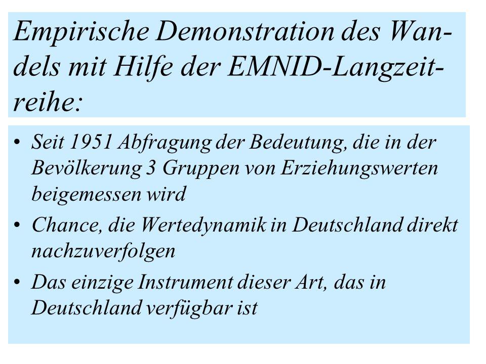 Empirische Demonstration des Wan-dels mit Hilfe der EMNID-Langzeit-reihe:
