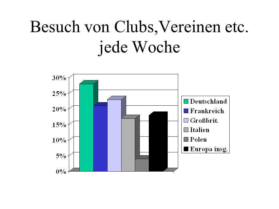 Besuch von Clubs,Vereinen etc. jede Woche