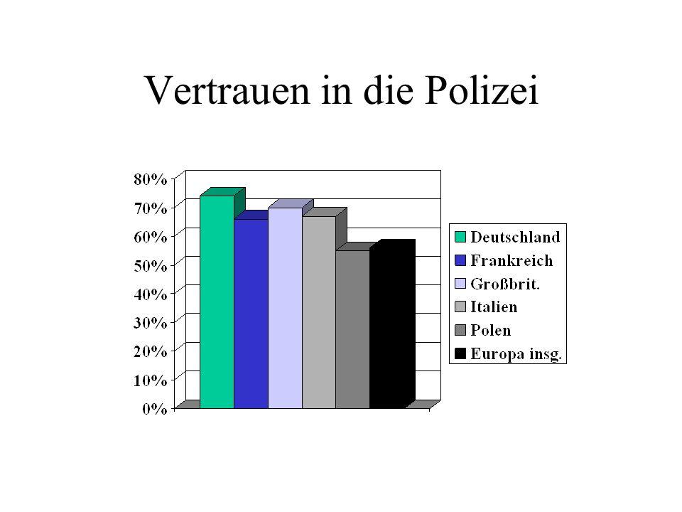 Vertrauen in die Polizei