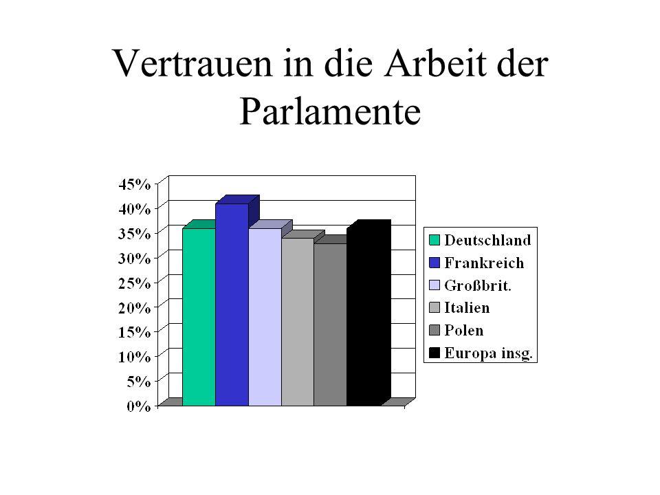 Vertrauen in die Arbeit der Parlamente