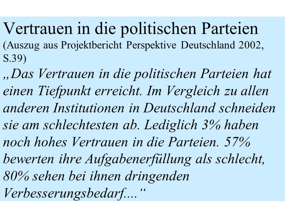 """Vertrauen in die politischen Parteien (Auszug aus Projektbericht Perspektive Deutschland 2002, S.39) """"Das Vertrauen in die politischen Parteien hat einen Tiefpunkt erreicht."""