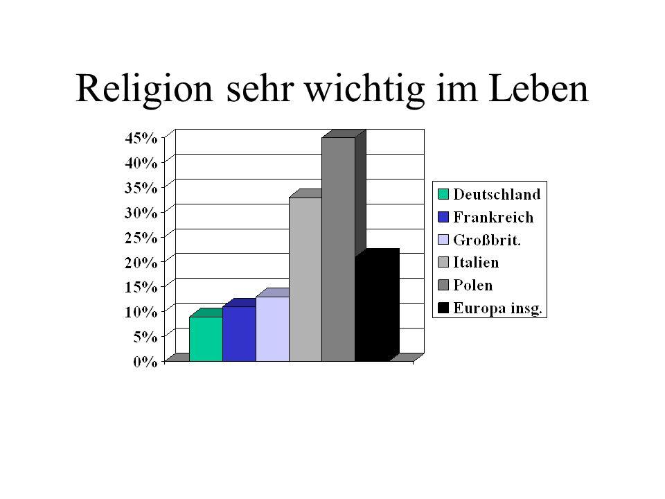 Religion sehr wichtig im Leben