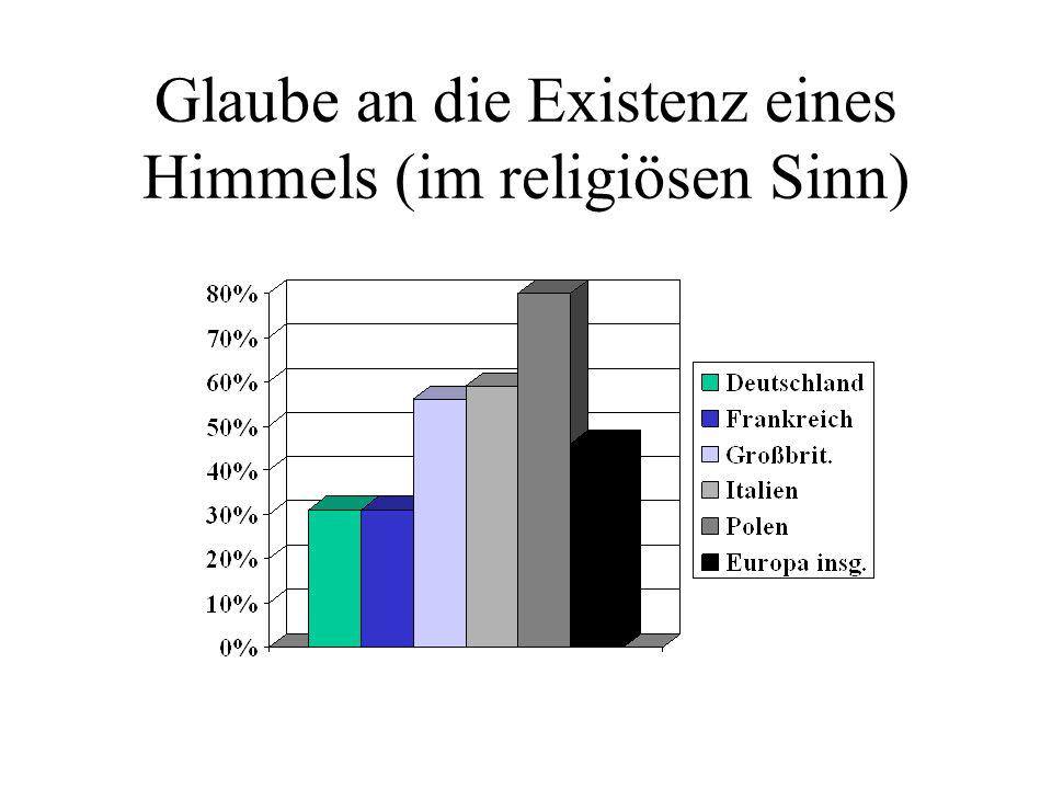 Glaube an die Existenz eines Himmels (im religiösen Sinn)