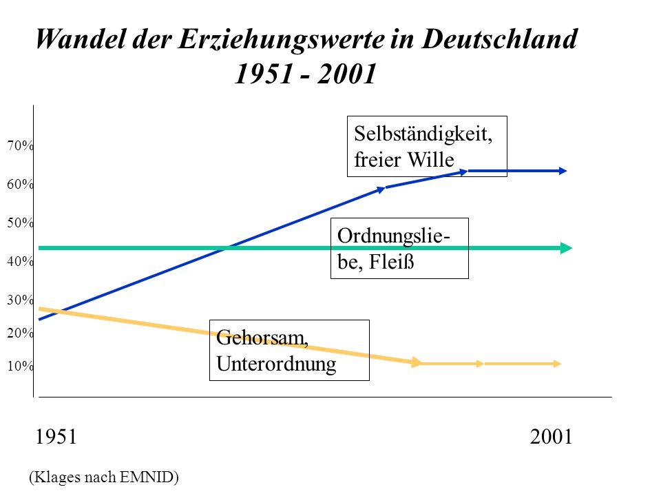 Wandel der Erziehungswerte in Deutschland 1951 - 2001