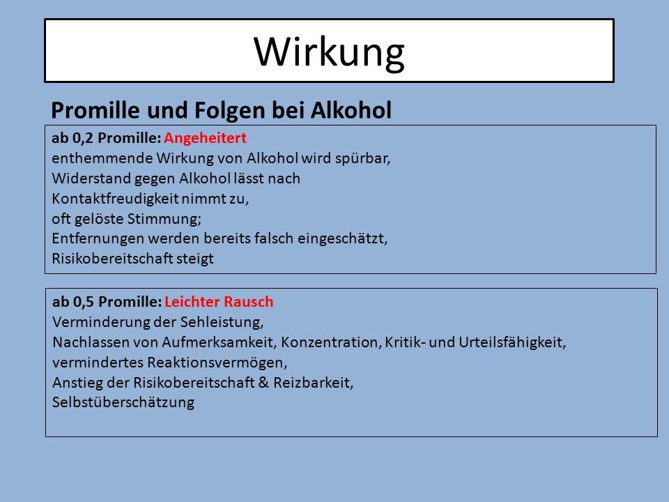 Wirkung Promille und Folgen bei Alkohol ab 0,2 Promille: Angeheitert