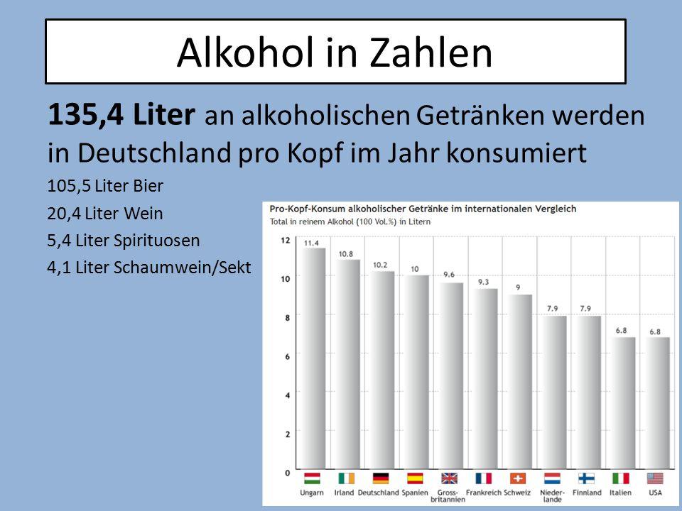 Alkohol in Zahlen 135,4 Liter an alkoholischen Getränken werden in Deutschland pro Kopf im Jahr konsumiert.