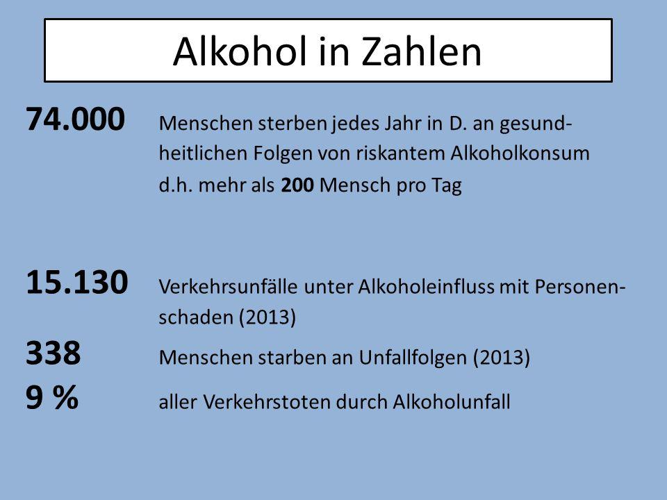 Alkohol in Zahlen 74.000 Menschen sterben jedes Jahr in D. an gesund- heitlichen Folgen von riskantem Alkoholkonsum.