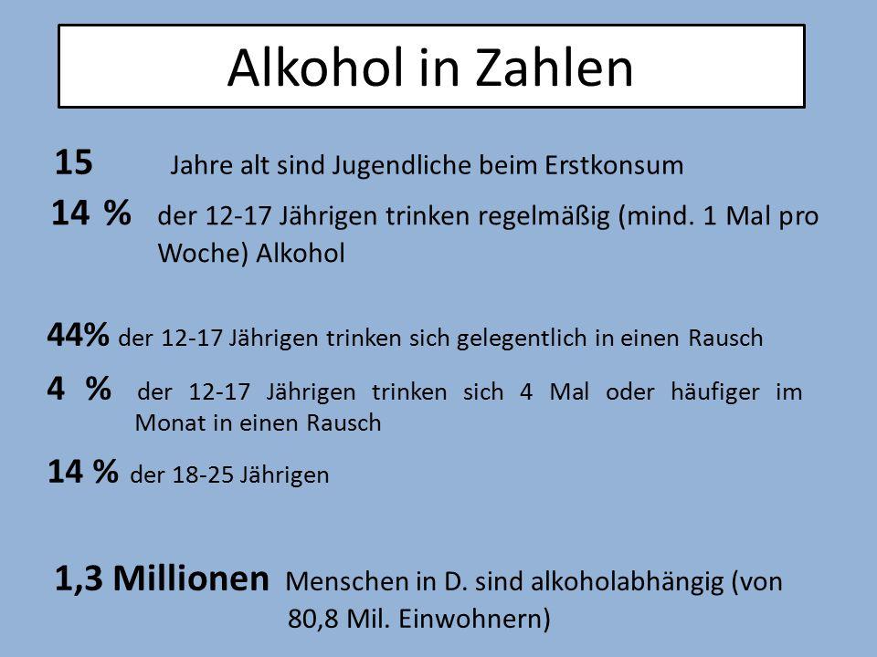 Alkohol in Zahlen 15 Jahre alt sind Jugendliche beim Erstkonsum
