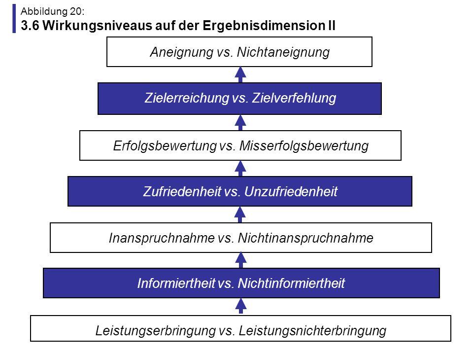 Abbildung 20: 3.6 Wirkungsniveaus auf der Ergebnisdimension II
