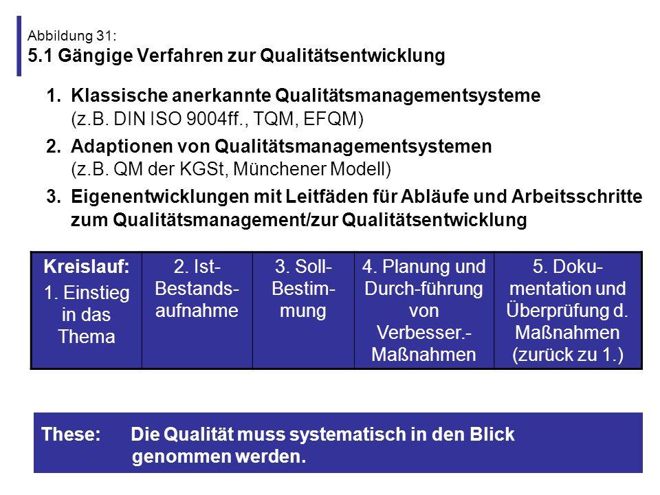 Abbildung 31: 5.1 Gängige Verfahren zur Qualitätsentwicklung