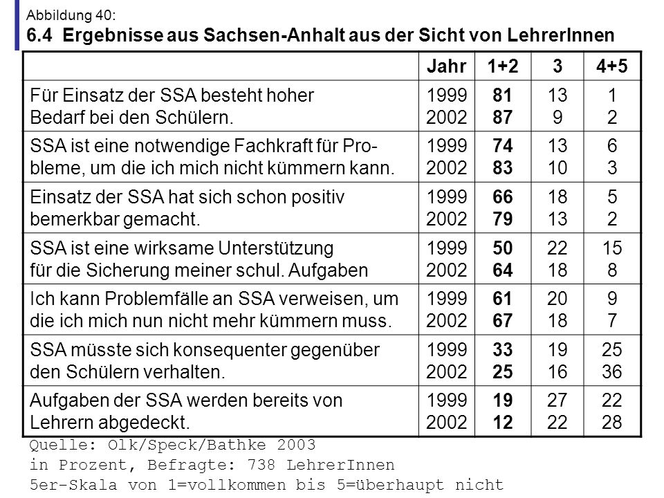 Für Einsatz der SSA besteht hoher Bedarf bei den Schülern. 1999 2002