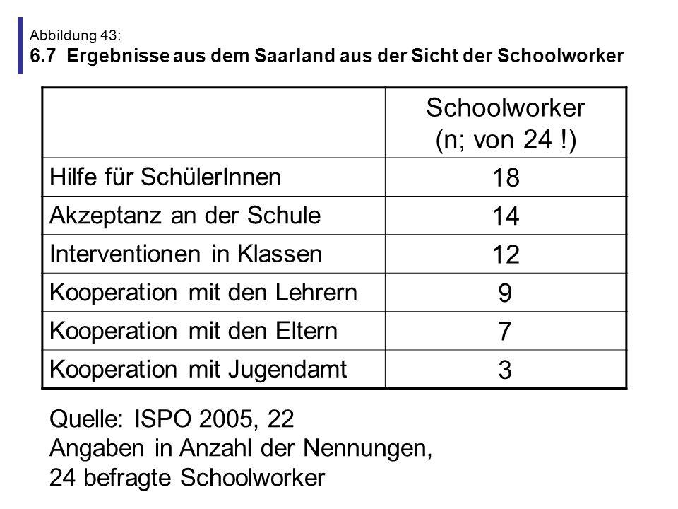 Schoolworker (n; von 24 !) 18 14 12 9 7 3 Hilfe für SchülerInnen