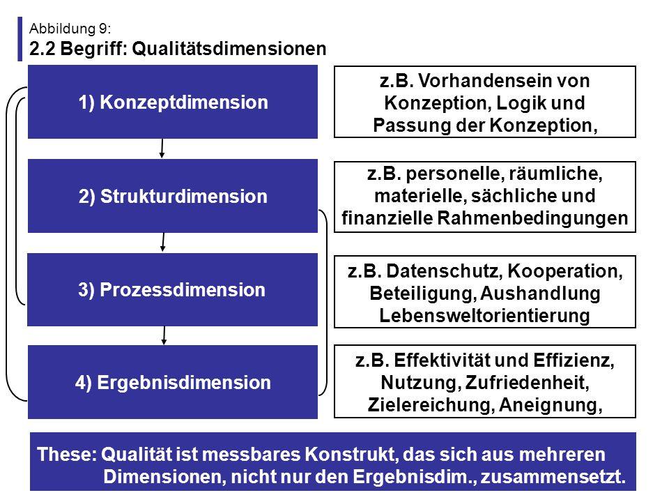 Abbildung 9: 2.2 Begriff: Qualitätsdimensionen