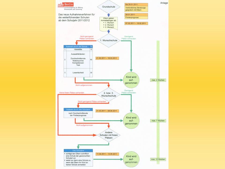 Diese Grafik zeigt den gesamten Ablauf des Anmeldeverfahrens für den Übergang in die Sekundarstufe 1 vom Beratungsgespräch in der Grundschule bis zur Zuweisung an einer nichtgewünschten Oberschule.