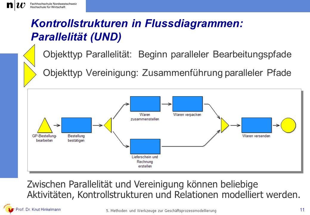 Kontrollstrukturen in Flussdiagrammen: Parallelität (UND)