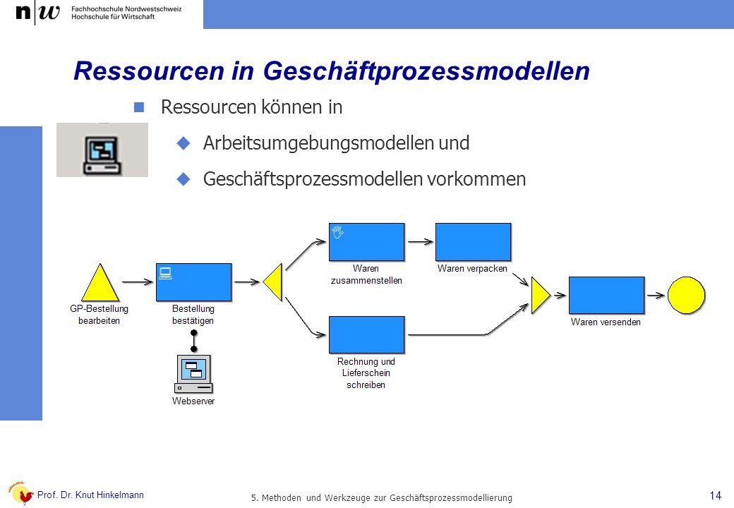 Ressourcen in Geschäftprozessmodellen