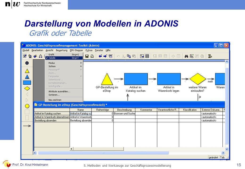 Darstellung von Modellen in ADONIS