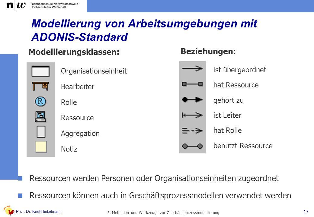 Modellierung von Arbeitsumgebungen mit ADONIS-Standard