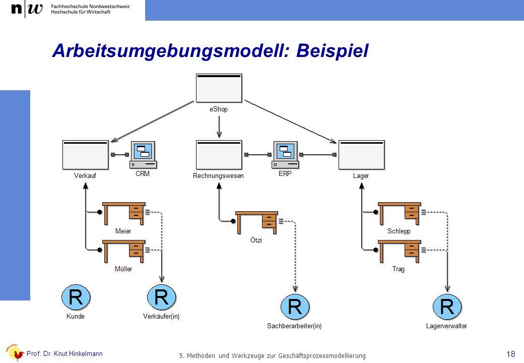 Arbeitsumgebungsmodell: Beispiel