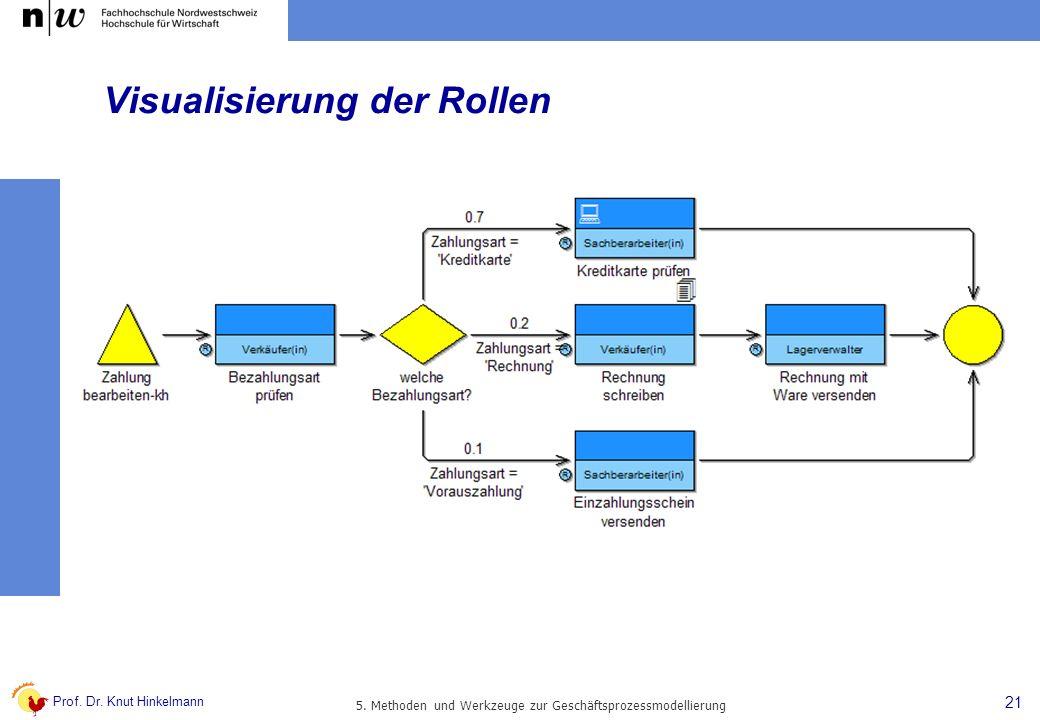 Visualisierung der Rollen