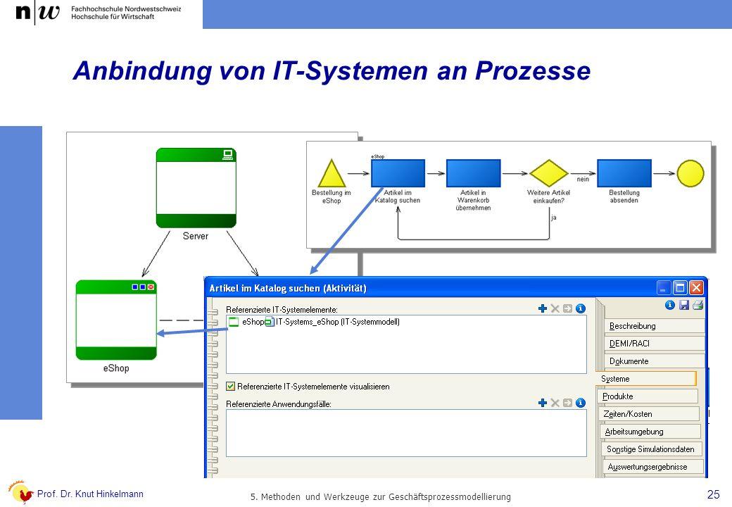Anbindung von IT-Systemen an Prozesse