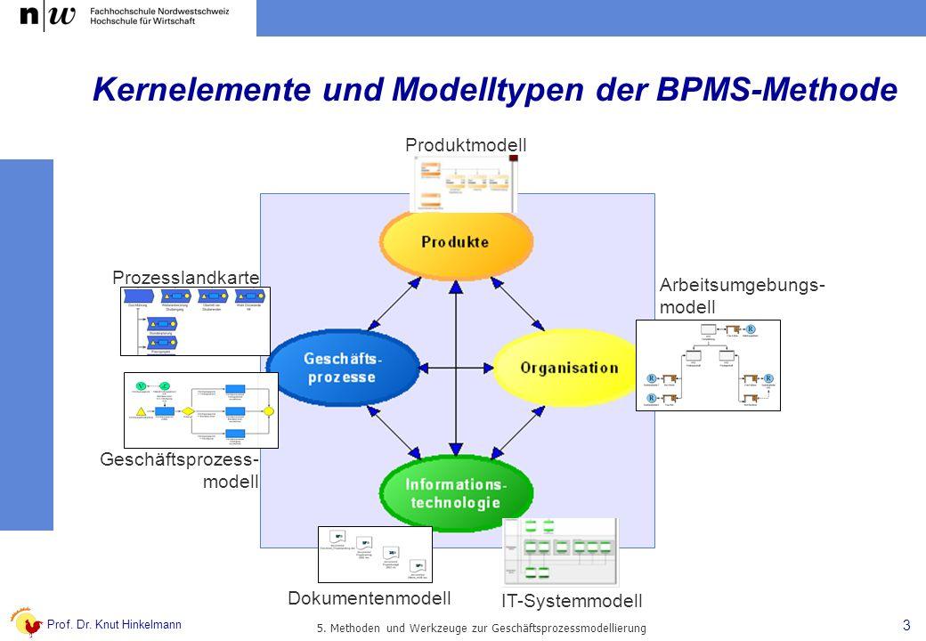 Kernelemente und Modelltypen der BPMS-Methode