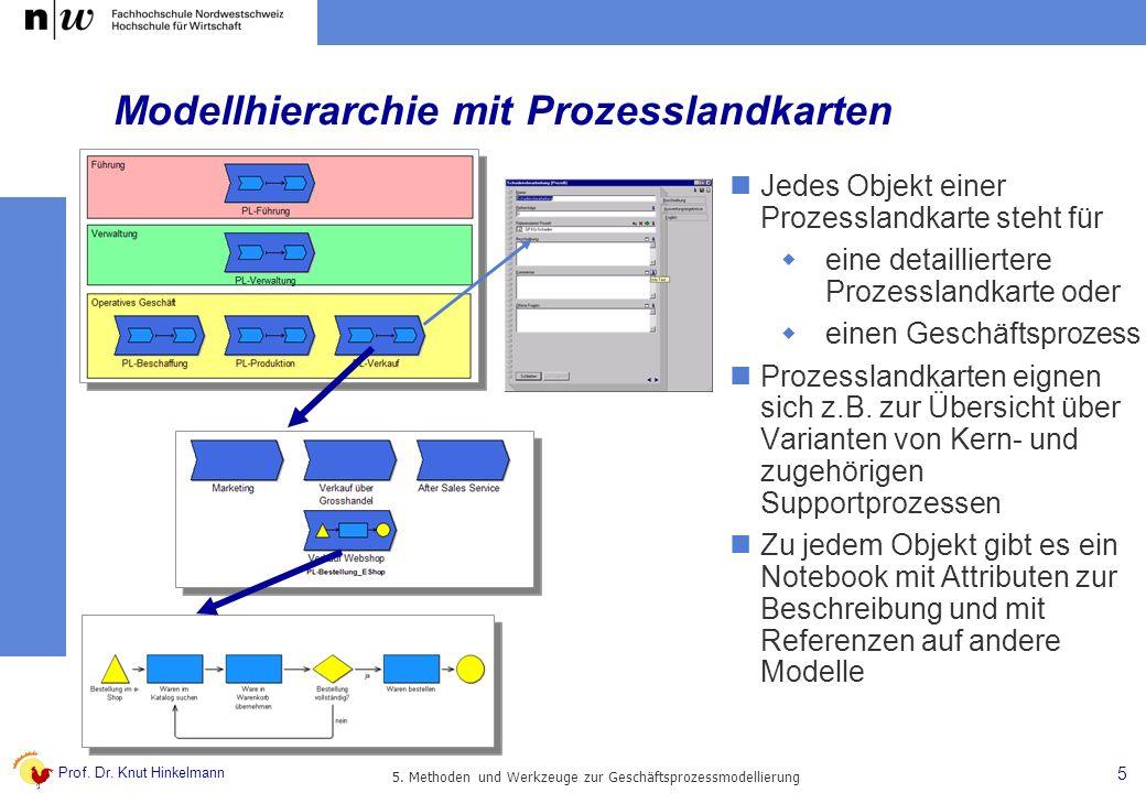 Modellhierarchie mit Prozesslandkarten