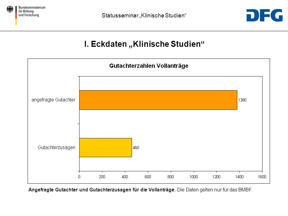 """I. Eckdaten """"Klinische Studien"""