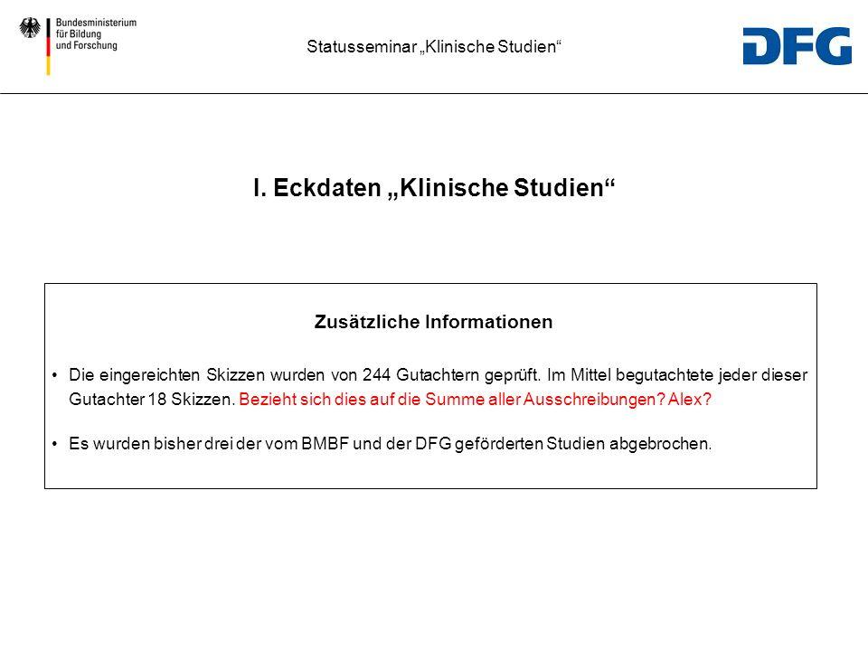 """I. Eckdaten """"Klinische Studien Zusätzliche Informationen"""