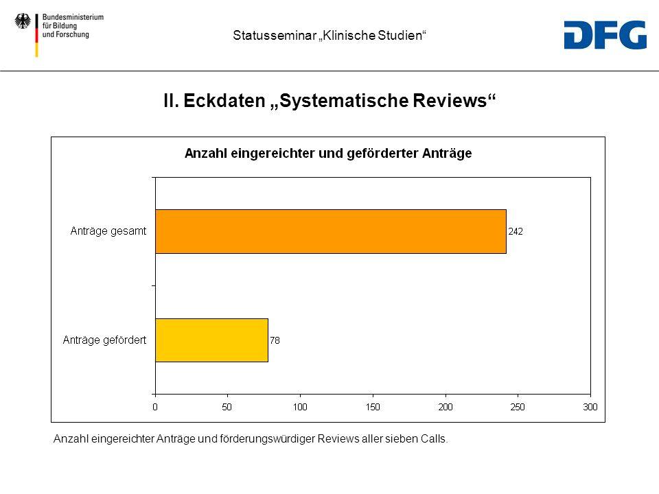 """II. Eckdaten """"Systematische Reviews"""