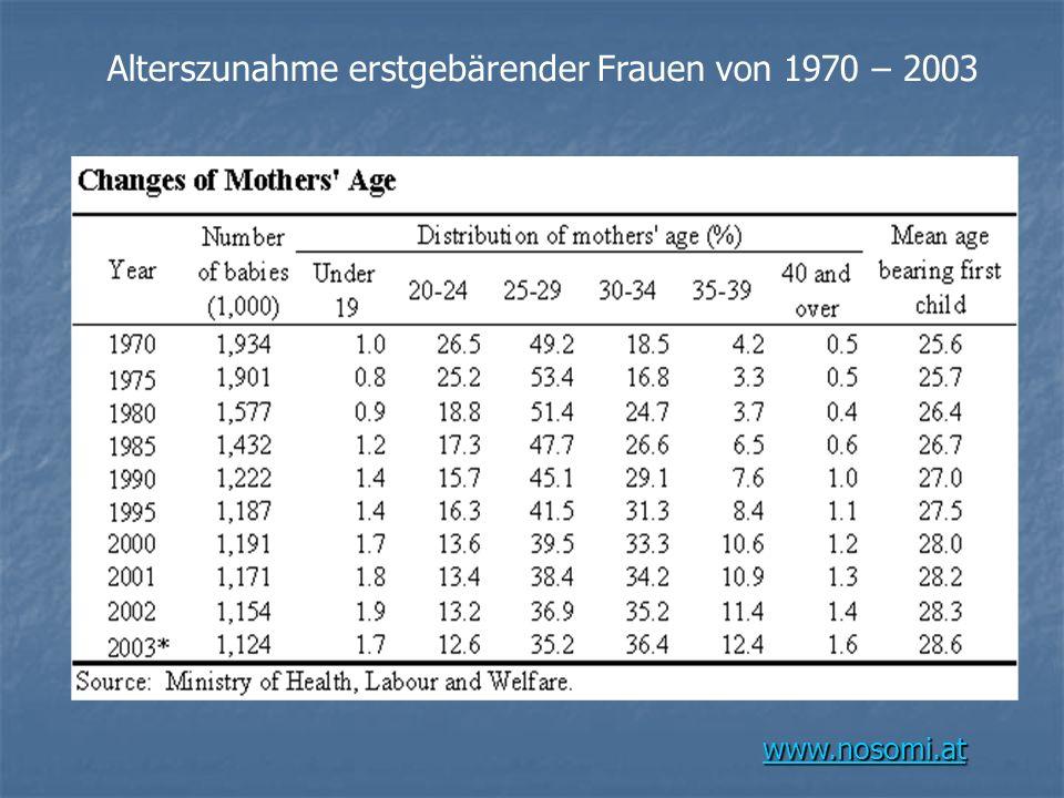 Alterszunahme erstgebärender Frauen von 1970 – 2003