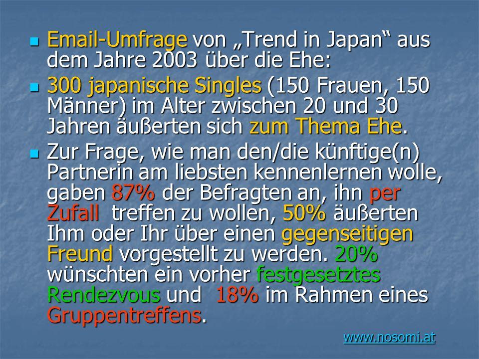 """Email-Umfrage von """"Trend in Japan aus dem Jahre 2003 über die Ehe:"""