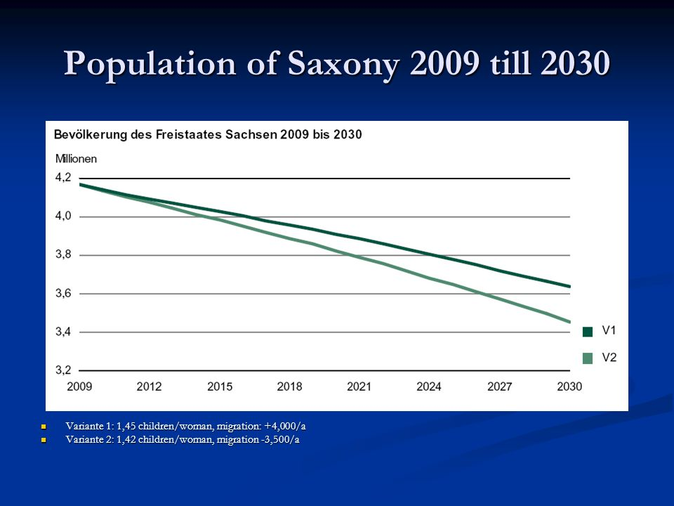 Population of Saxony 2009 till 2030