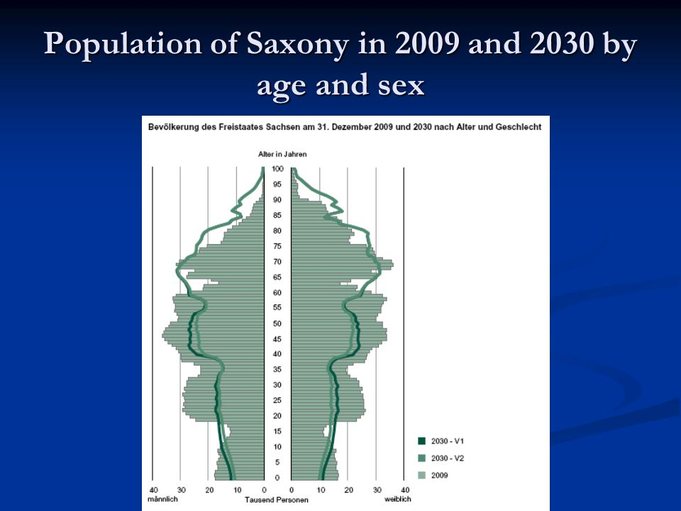 Population of Saxony in 2009 and 2030 by age and sex
