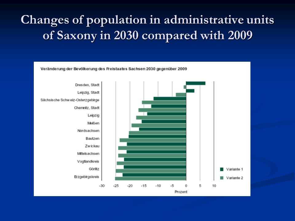 Changes of population in administrative units of Saxony in 2030 compared with 2009