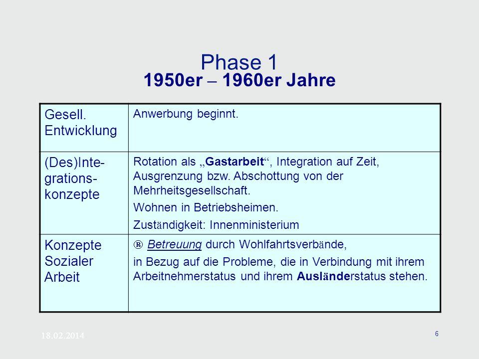 Phase 1 1950er – 1960er Jahre Gesell. Entwicklung