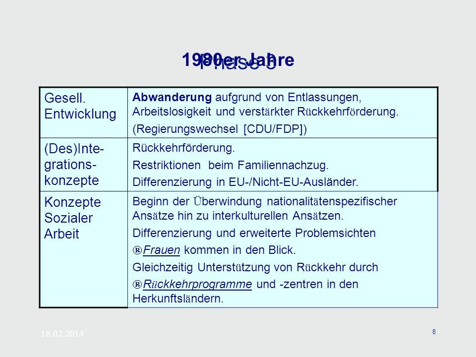 Phase 3 1980er Jahre Gesell. Entwicklung (Des)Inte-grations-konzepte