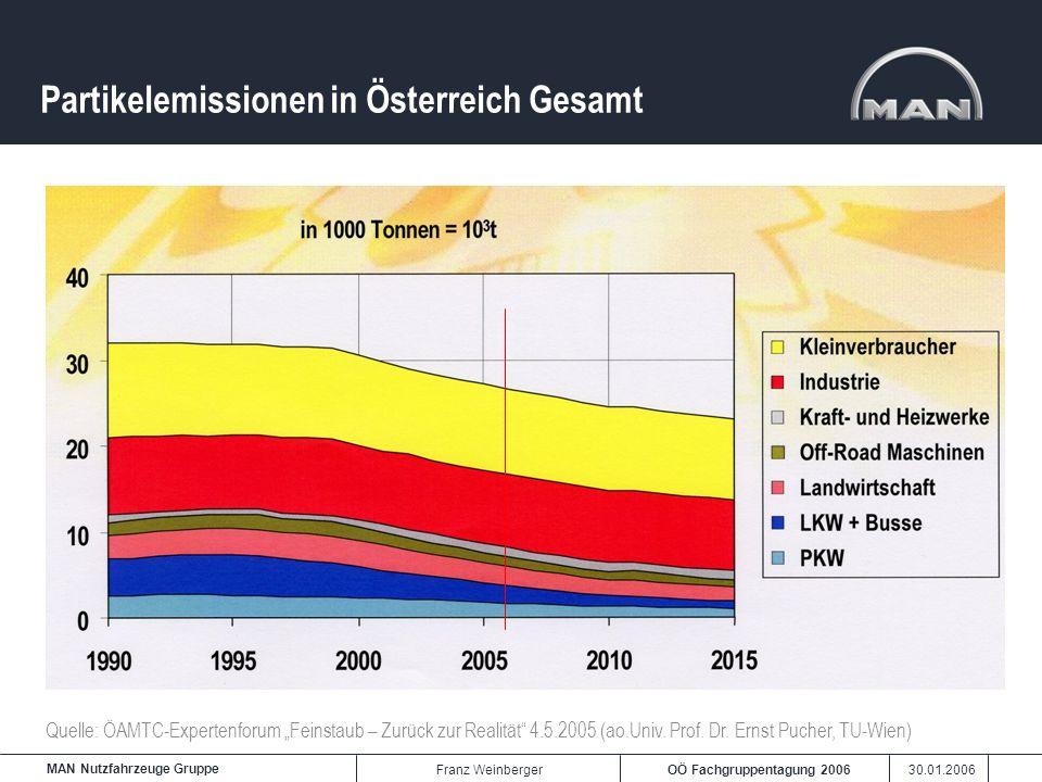 Partikelemissionen in Österreich Gesamt