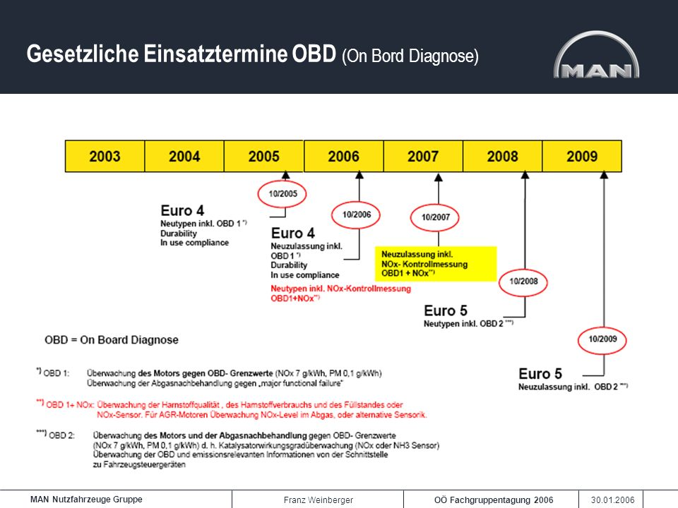 Gesetzliche Einsatztermine OBD (On Bord Diagnose)