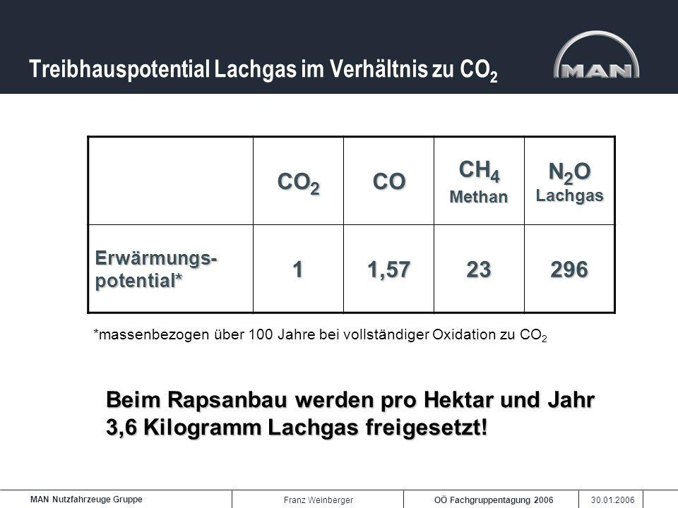 Treibhauspotential Lachgas im Verhältnis zu CO2