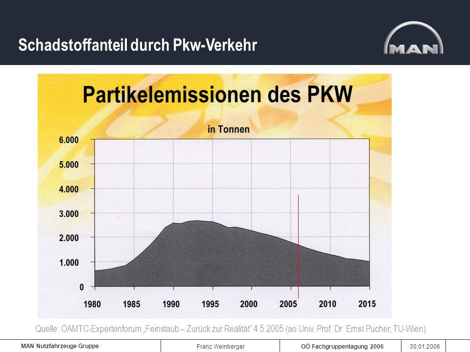 Schadstoffanteil durch Pkw-Verkehr