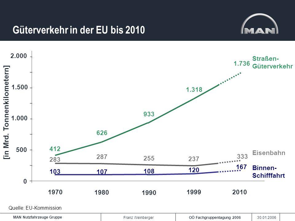 Güterverkehr in der EU bis 2010