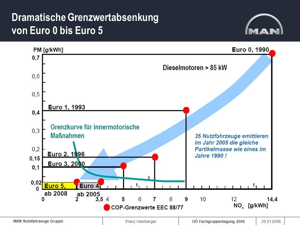 Dramatische Grenzwertabsenkung von Euro 0 bis Euro 5