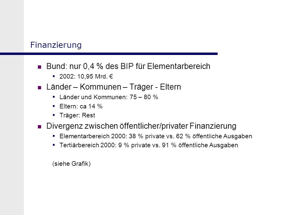Bund: nur 0,4 % des BIP für Elementarbereich