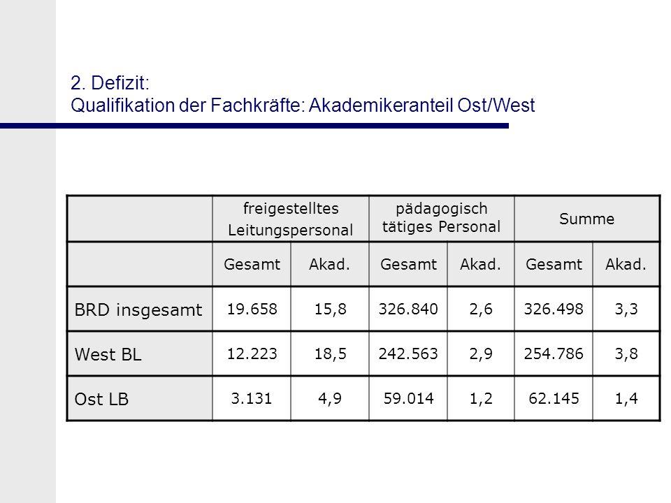 2. Defizit: Qualifikation der Fachkräfte: Akademikeranteil Ost/West