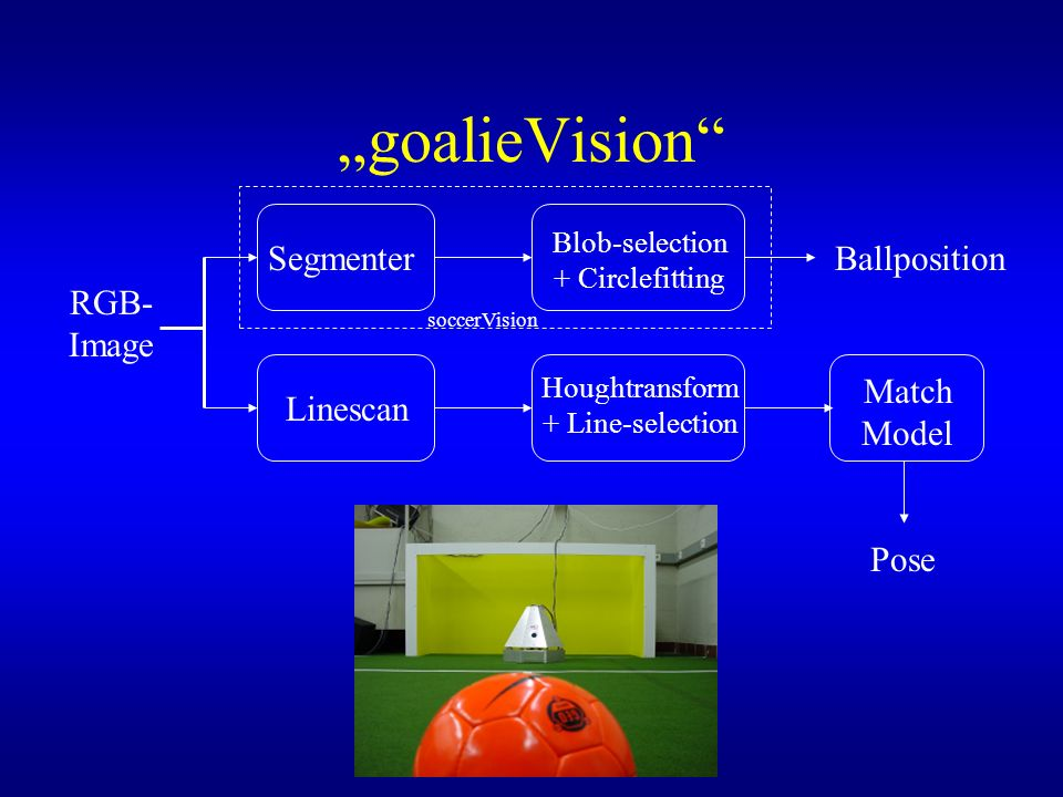 """goalieVision Segmenter Ballposition RGB-Image Match Model Linescan"