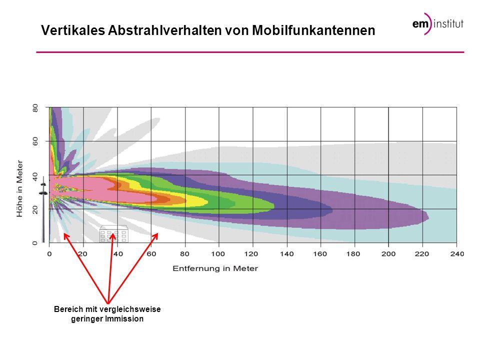 Vertikales Abstrahlverhalten von Mobilfunkantennen